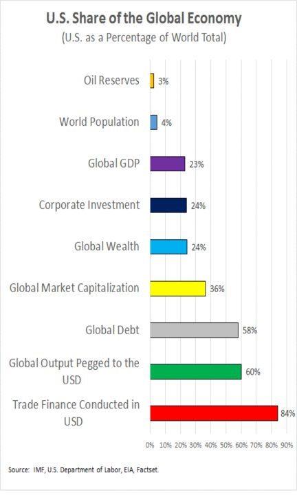 us global economy3