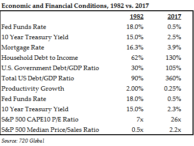 Economic and Financial Conditions, 1982 vs. 2017